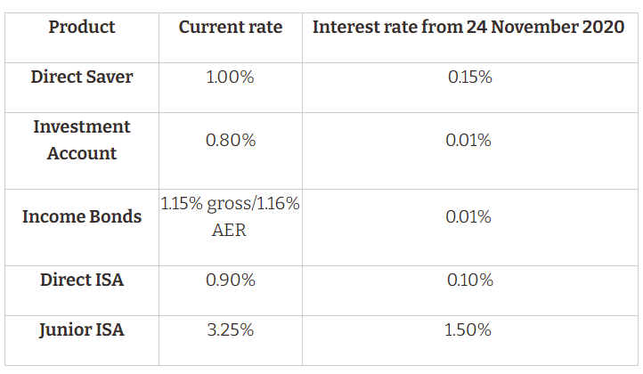 table showing NS&I rate cuts